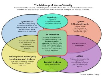ADHD - The Make-up of diversity diagram